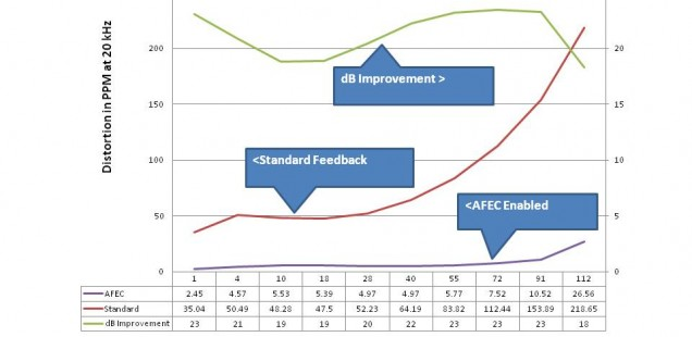 Augmented Feedback Error Correction (AFEC)